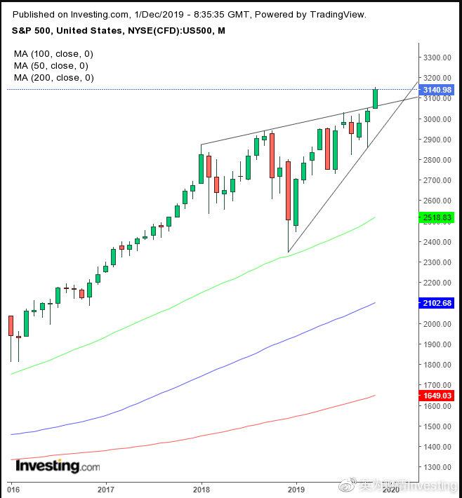 一周前瞻:原油遭遇大幅抛售,美债收益率释放看跌信号
