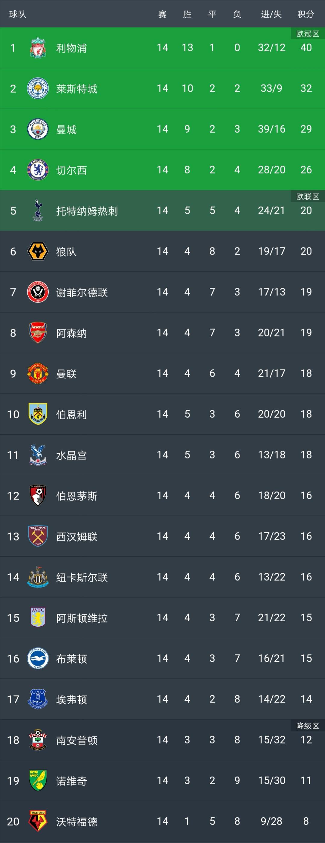 原创             穆里尼奥带队逼近前4,曼联跌出前8!最新英超积分榜:冠军悬念变小