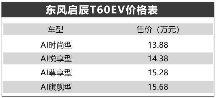 原厂汽车T60EV正式上市补贴,售价13.88万元,续航442km