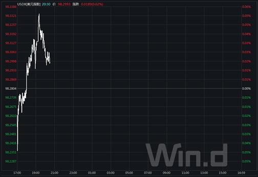 今日汇市晨报(2019年12月2日):人民币中间价调升36个基点,报7.0262