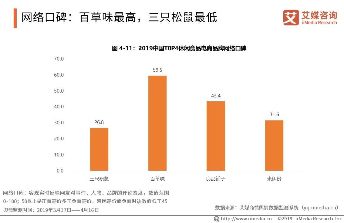 互联网零食江湖:三英战群雄