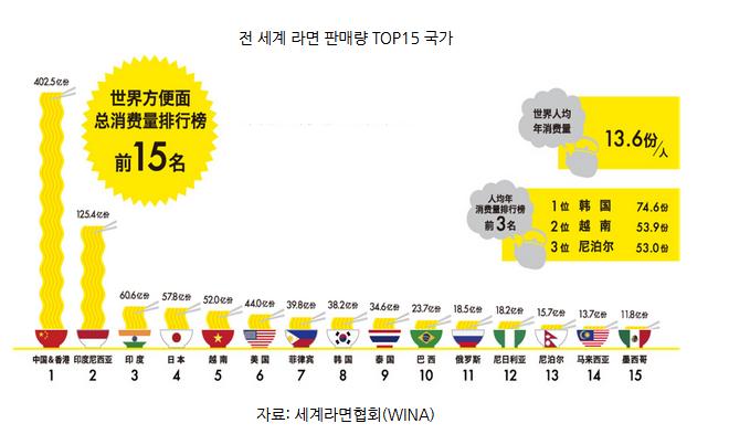 中国去年从韩进口方便面1亿美元,韩媒:消费升级