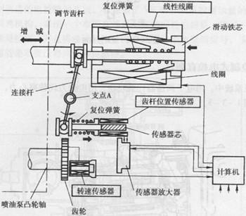 偏心轮的原理_机械原理 大齿轮和偏心轮的圆心之间有杆连接吗