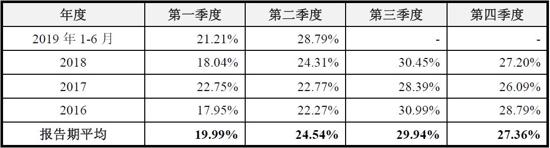 胜蓝科技IPO:业绩增长或失速_主营业务