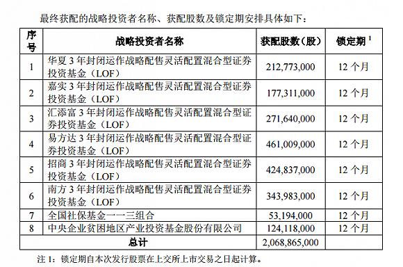 """谁参与了邮储银行""""打新""""?社保基金等8家战略投资者名单揭晓_配售"""