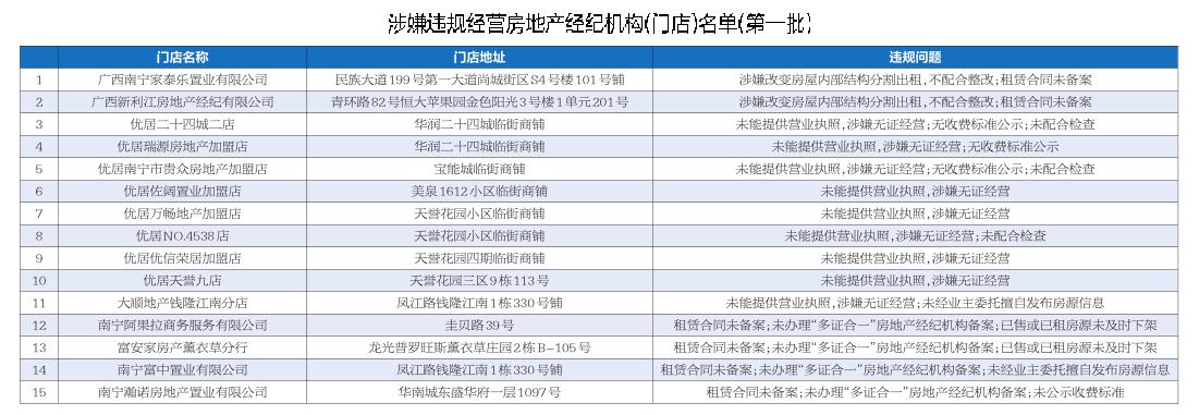 南宁15家房产中介涉嫌违规经营被住建局通报批评