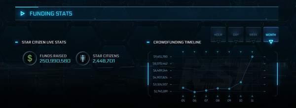 《星际公民》众筹金额突破2.5亿美元共有244万人参与_GamesN