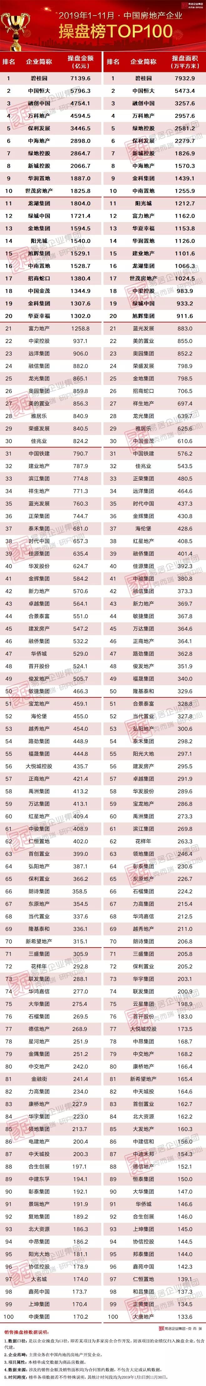 2019年1-11月中国房地产企业销售TOP100排行榜