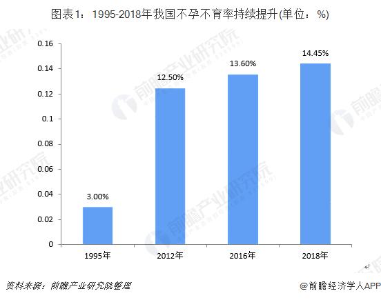 2019年中国辅助生殖行业市场现状及发展前景分析 长期时间需求缺口将扩增超1200亿