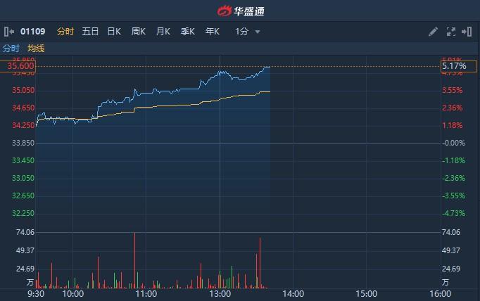 港股异动 | 获大摩予增持评级 相信股价在15日内上涨 华润置地(01109)涨逾5%