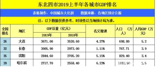 沈阳2019年gdp_2023年沈阳地铁规划图