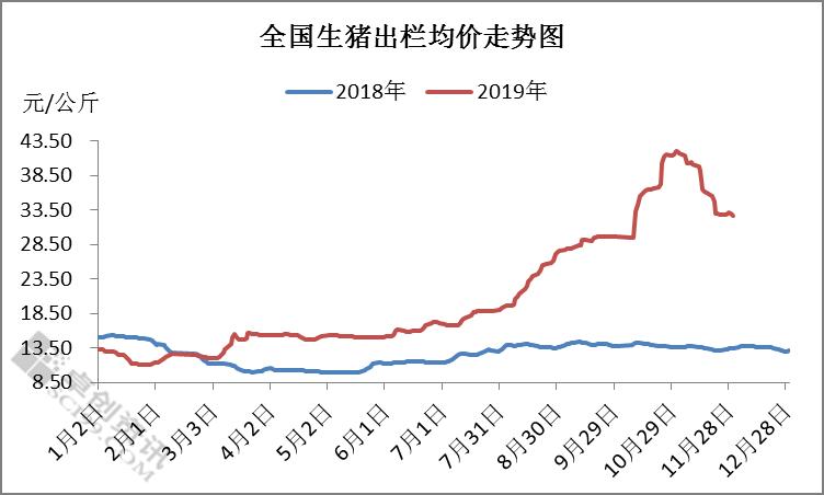 猪肉降价了,一个月跌23%!胡春华:要像抓粮食生产一样抓生猪生产