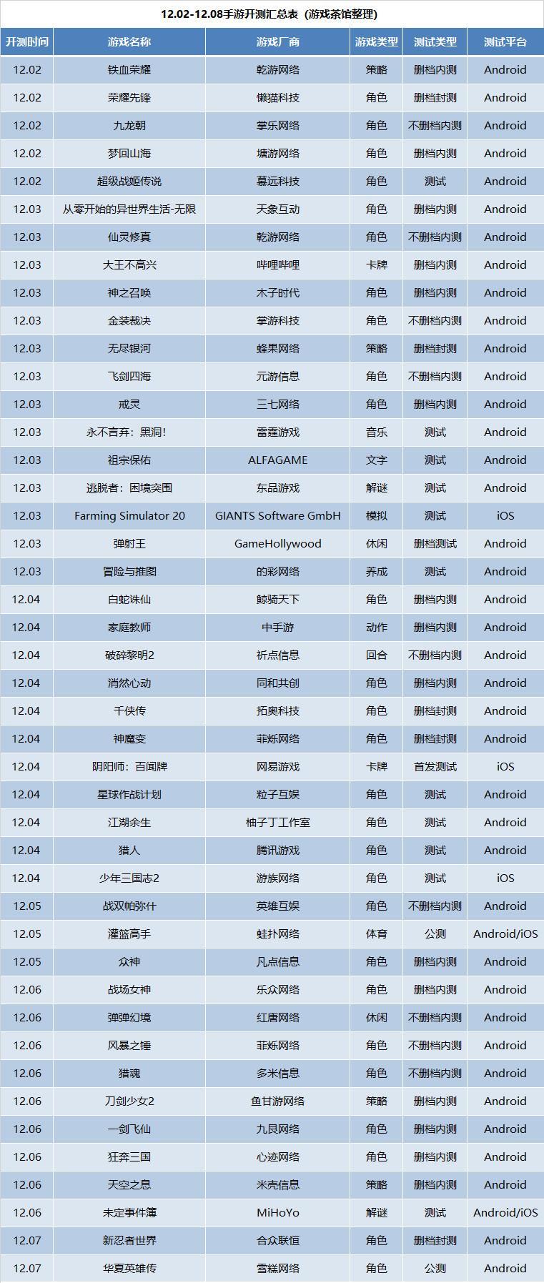 新游开测表:12月第1周44款手游开测汇总_游戏