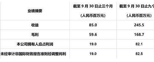 博雅互动公布2019年第三季度业绩_游戏