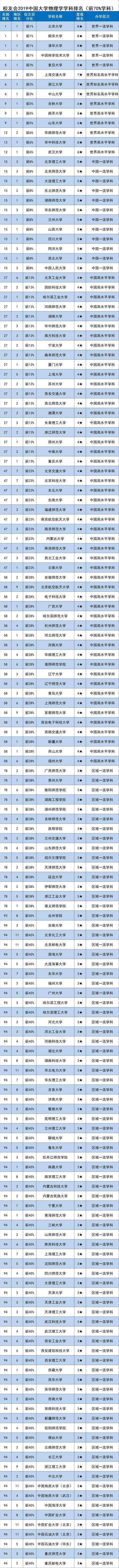 校友会2019中国一流学科排名-物理学学科排名,北京大学第一
