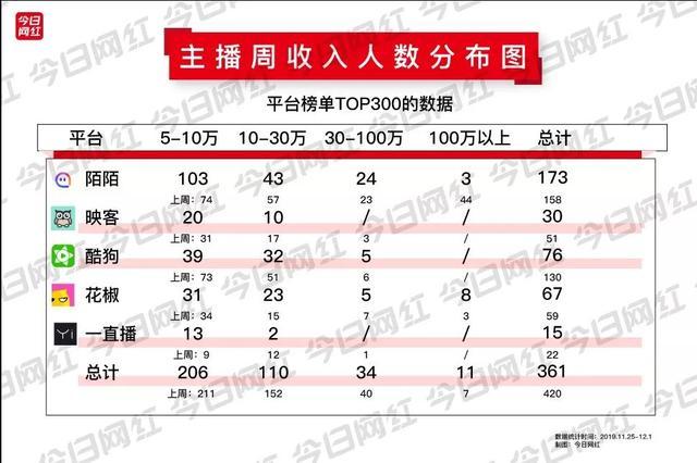 情感主播排行_榜单 8月情感类广电主播红人榜TOP10