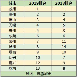 2019扬州经济总量出炉_扬州炒饭图片