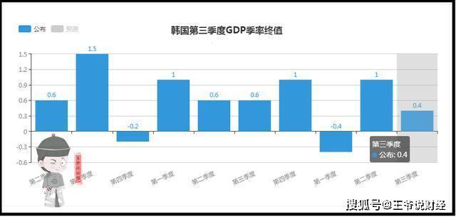 韩国总gdp_韩国三季度GDP同比增长2 跌入9年来最低谷