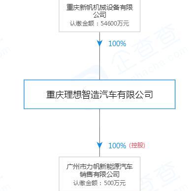 理想汽车回应旗下公司成被执行人:力帆汽车历史遗留问题