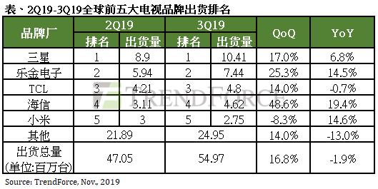 2019年Q3季度全球电视出货量数据出炉,三星拔得头筹,小米增长乏力