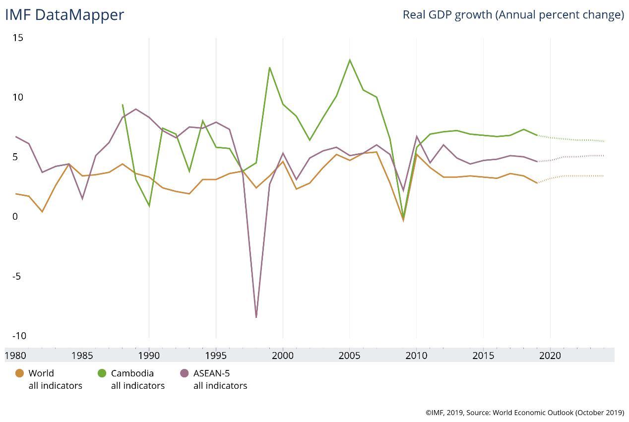 金边GDP_从GDP看金边发展前景