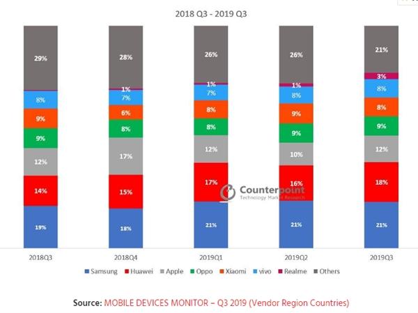 三季度出货量统计:三星华为苹果依旧TOP3、占全球手机半壁江山