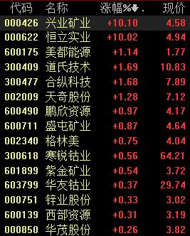 <b>钴锂价格皆已跌至底部附近,钴锂板块迎来配置期</b>