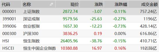 早盘复盘:A股大数据及燃料电池逆势走强,港股恒指探底回升瑞声领涨成份股