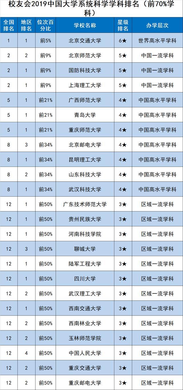 校友会2019中国一流学科排名-系统科学学科排名,北京交通大学第一
