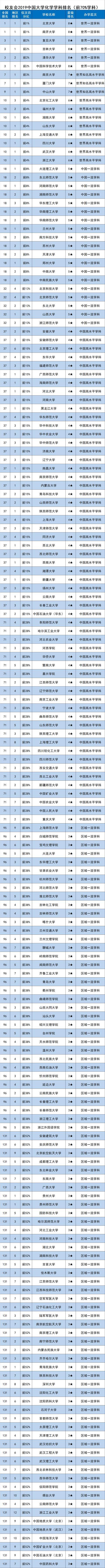 校友会2019中国一流学科排名-化学学科排名,北京大学第一