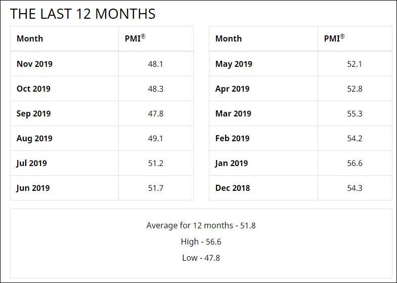 美國PMI連續4月收縮,特朗普再批美聯儲:都怪強美元