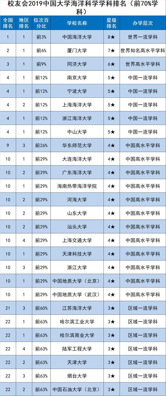 校友会2019中国一流学科排名-海洋科学学科排名,中国海洋大学第1