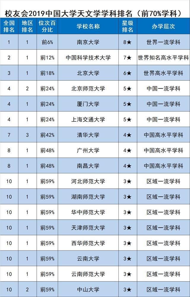 校友会2019中国一流学科排名-天文学学科排名,南京大学第一
