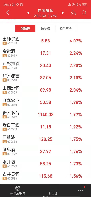 白酒消费税未调整:金种子酒涨停,18家白酒上市公司均飘红
