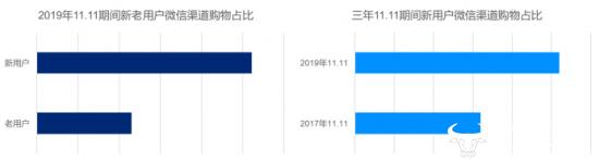 京东大数据剖析社交电商:低线市场、生活品类、信任消费