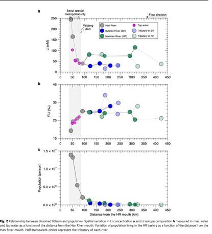 韓國漢江下游鋰濃度較上游高600%,或來自鋰電池、藥物等