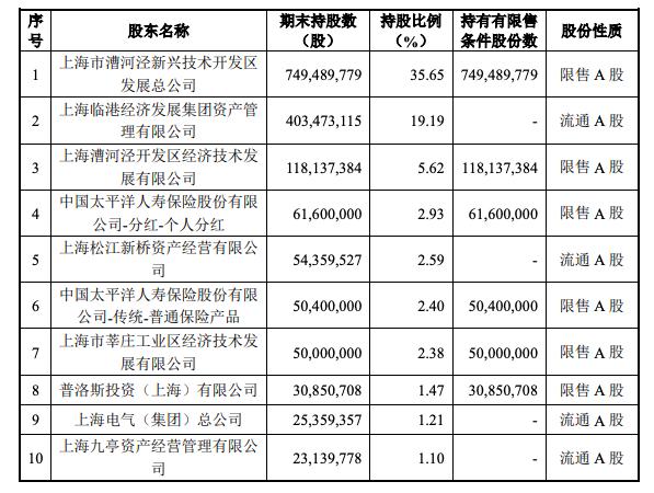 太保壽險斥資超26億元參與上海臨港定增,位列第四大股東