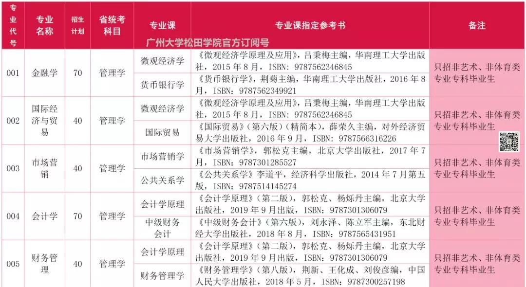 2020年广州大学松田学院专插本考试招生专业目录