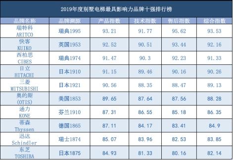 2019年电梯排行榜_2019电梯十大品牌排行榜,电梯哪个牌子好