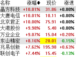 中国前十月集成电路出口大幅增长,概念股午后一路冲高_财经
