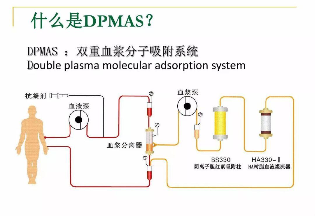 血液净化技术的基本原理_血液净化技术的互补性   血液净化技术在原有技术基础上不断发展和革新,血液灌流与其他技术相互之间不存在绝对的替代性、各