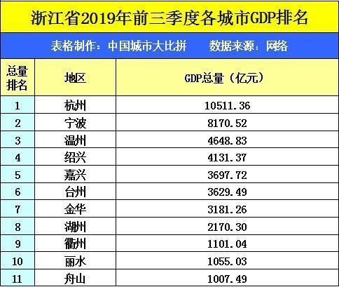 温州和浙江gdp_浙江省11个地级市GDP排名,杭州宁波领先,温州人均倒数第二