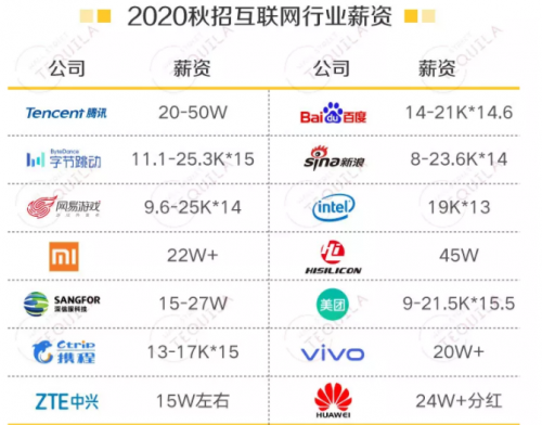 2020互联网大厂薪资曝光:程序员薪资将会变成白菜价?