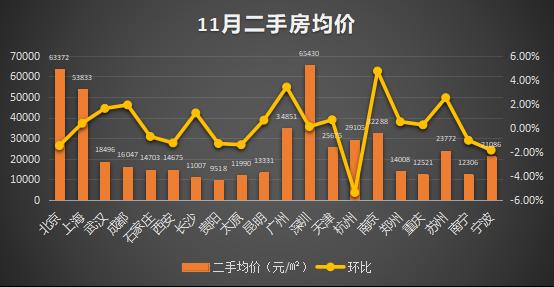 11月20城二手房價出爐:市場有所回暖 但回升幅度有限_深圳