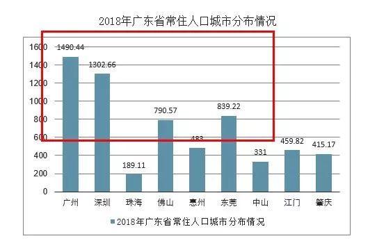 深圳市人口数量_观点 深圳人口真相