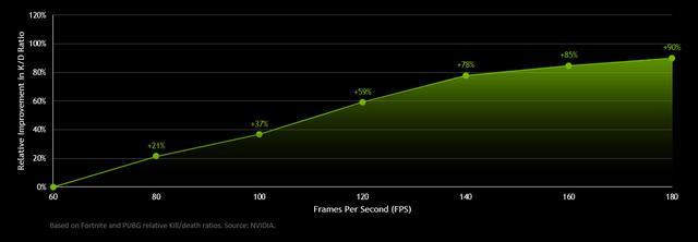 桂河大桥百度影音NVIDIA:玩家游戏帧数越高 KD就
