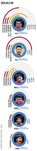 [新京报]提前完成KPI 刘国梁可以领工资了