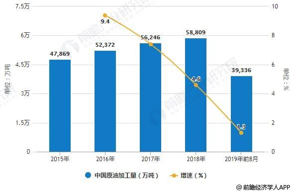2019年前8月中国成品油行业市场分析:产销量增速大幅下滑 进出口情况不容乐观_原油