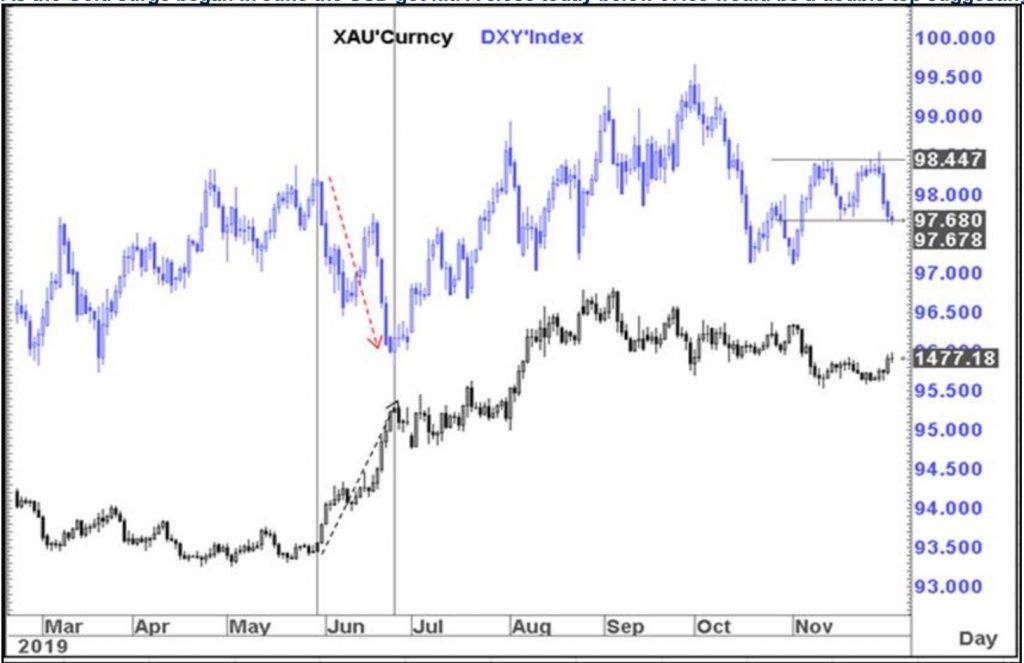三张图告诉你:美元恐还将大跌 金价或处于重大突破的边缘