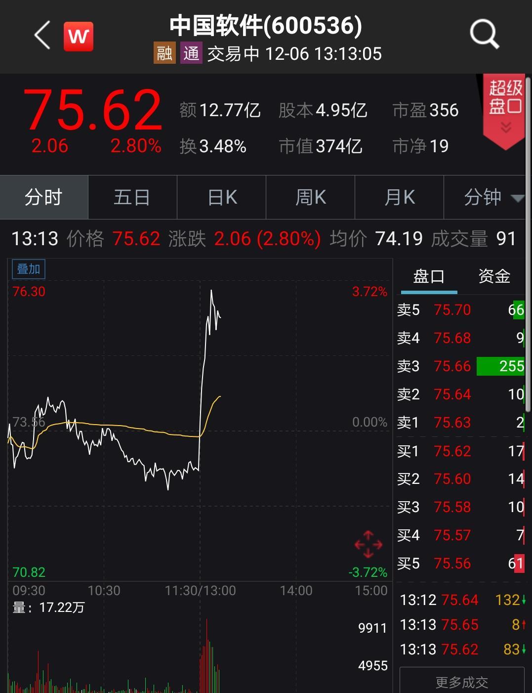 宣布設立新操作系統公司,中國軟件午后直線翻紅漲近3%_天津